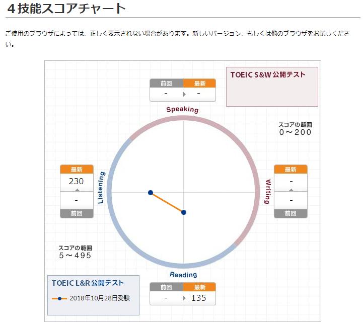 TOEIC技能スコアチャート
