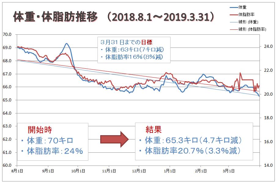 ダイエット期間累計グラフ